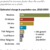 २०५० अखेरीस भारत जगातील सर्वाधिक मुस्लिम लोकसंख्येचा देश